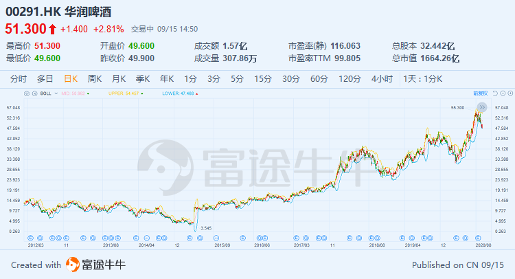 """张磊蒙了!知名分析师与其""""唱反调"""",看高华润啤酒市值至3000亿港元"""