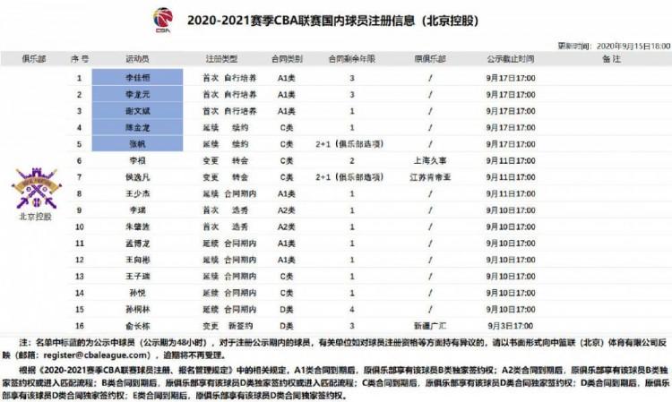北控新增提交5名球员注册材料:陈金龙、张帆完成续约