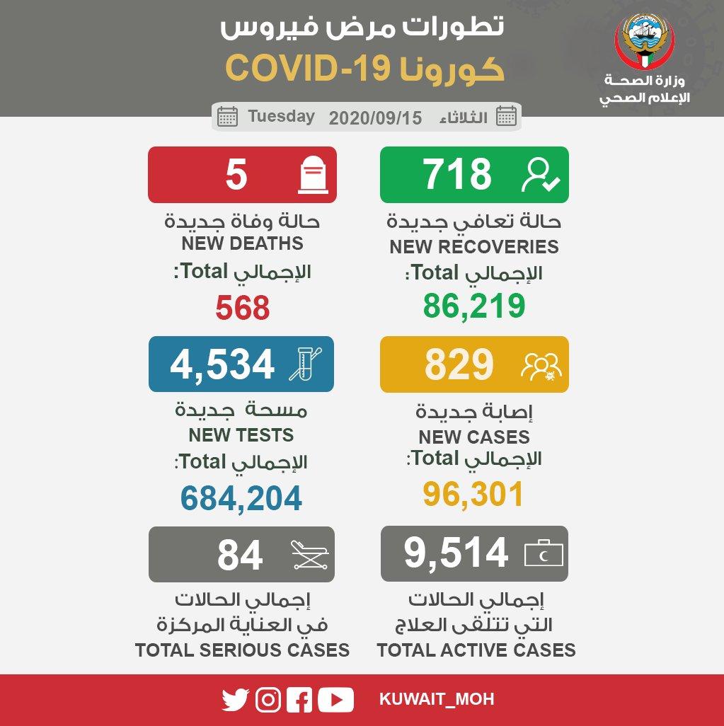 △数据统计来自科威特卫生部