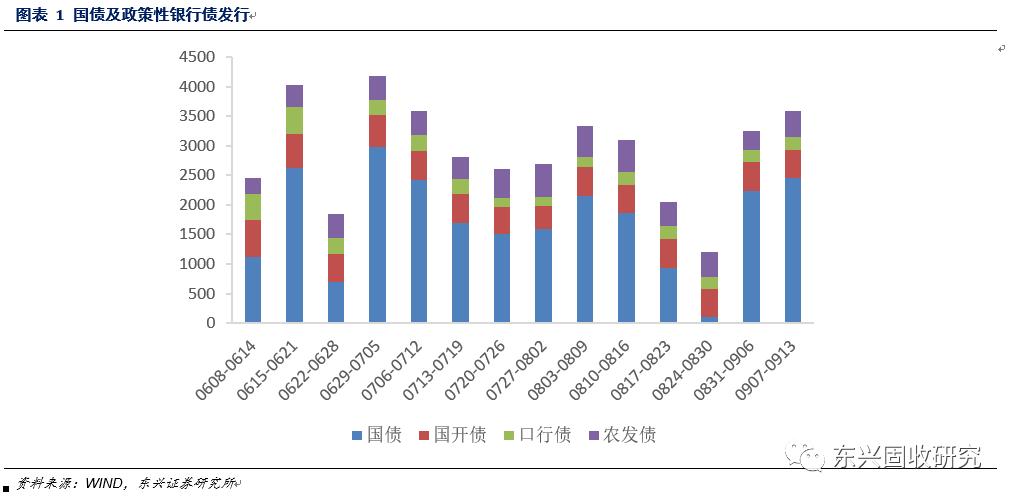 关注MLF续作及同业存单利率——固定收益周报