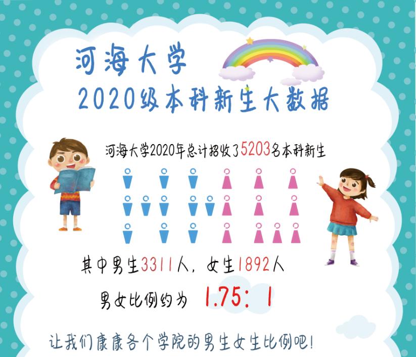 2020级河海本科新生大数据来啦!图片