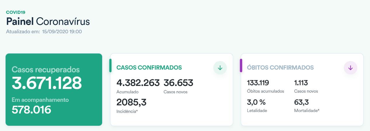 △巴西新冠肺炎数据统计表 (图片来源:巴西卫生部网站)