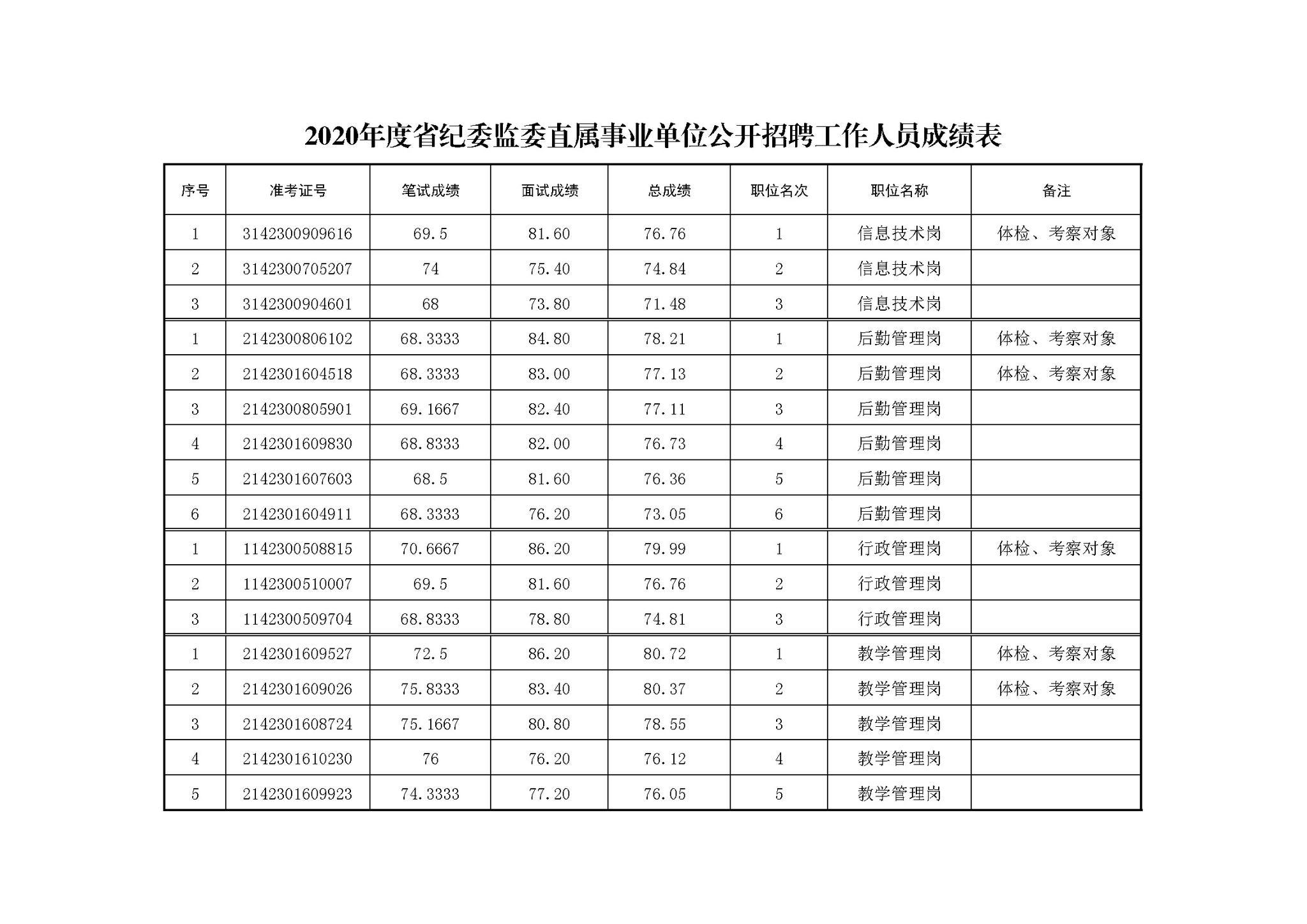 湖北省纪委监委直属事业单位2020年公开招聘工作人员体检、考察公告图片