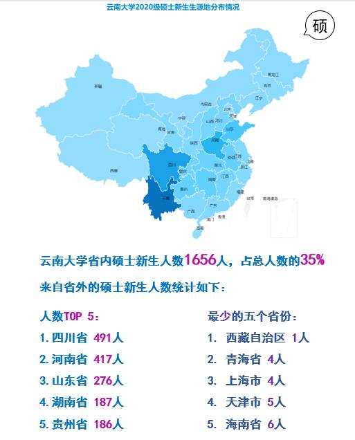 云南大学2020级研究生新生大数据来啦!图片