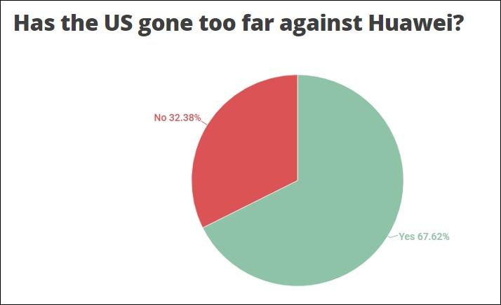 "AndroidAuthority网站观察表现,67%的受访者以为美国打压华为""过分分"""