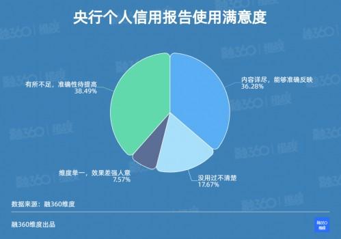 融360|简普科技维度报告显示:大众更支持将危害公共利益的行为纳入征信