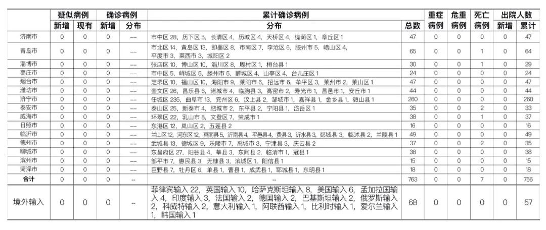 2020年9月15日0时至24时山东省新型冠状病毒肺炎疫情情况图片