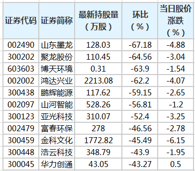 40股遭陆股通减仓超20% 山东墨龙环比降幅最大