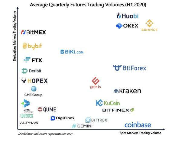 币安进军合约市场一周年,从币安智能链看其表率作用