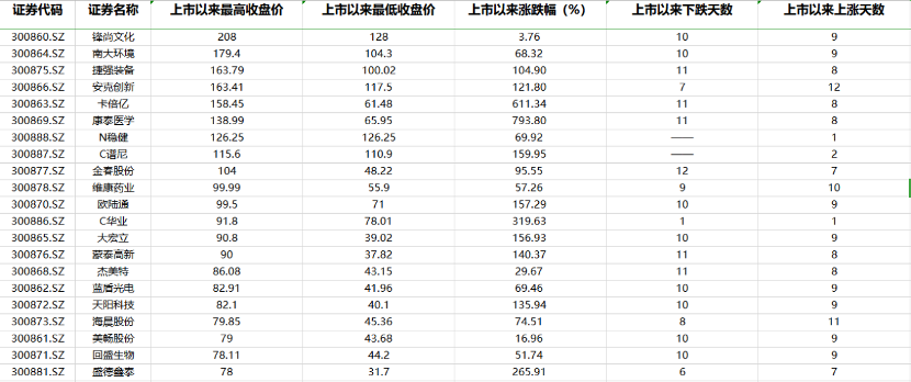 创业板注册制再扩容:第五批新股飙涨 次新股分化明显