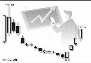 卡倍亿股价4天翻倍 监管层发问:和特斯拉有啥关系?