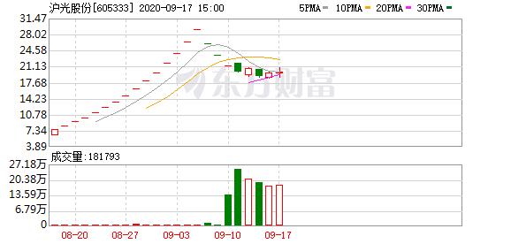 沪光股份(605333)龙虎榜数据(09-17)