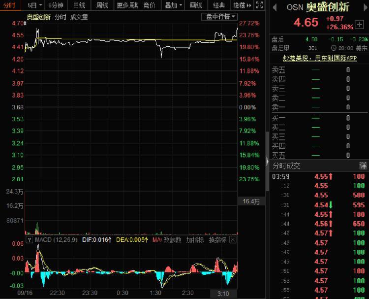 浦江国际建议1120万美元私有化,奥盛创新股价大涨26.36%