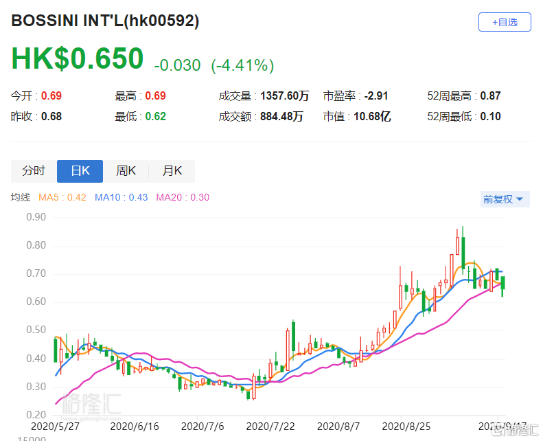 港股异动丨堡狮龙(0592.HK)跌4.41% 截止6月底财年亏损扩至3.68亿元