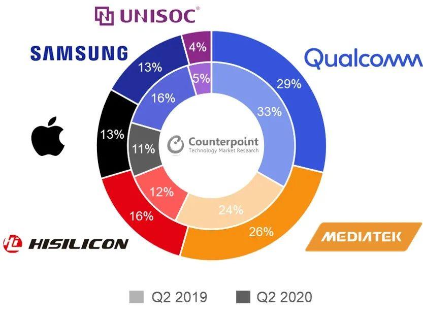 第二季度手机应用处理器市场报告出炉:海思超越三星位列第三