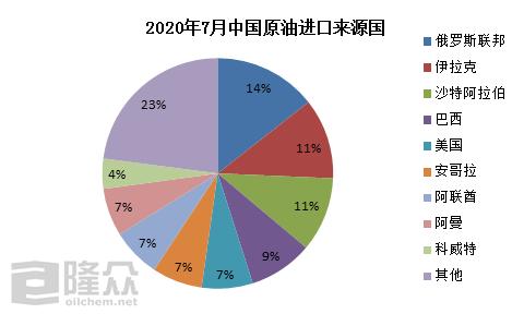 中国原油采购量延续高位 后期或存在下跌可能