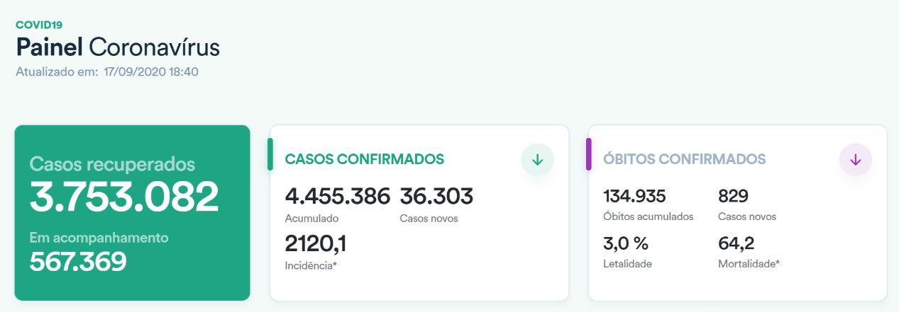 △巴西新冠肺炎数据(图源:巴西卫生部网站)