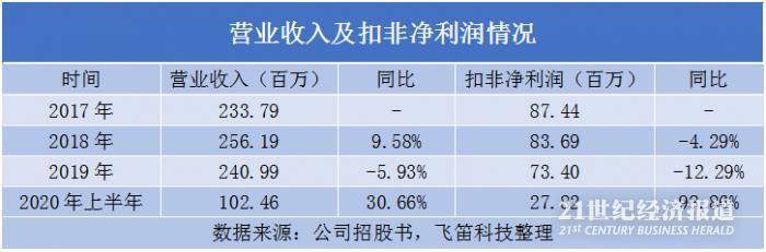 世华科技业绩依赖苹果公司 主要业务收入、毛利率双下降