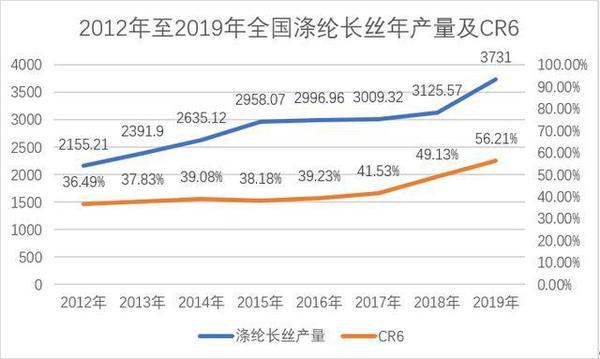 """疫情之下的涤纶长丝""""2020上半场"""" 前三企业已占近半壁江山"""