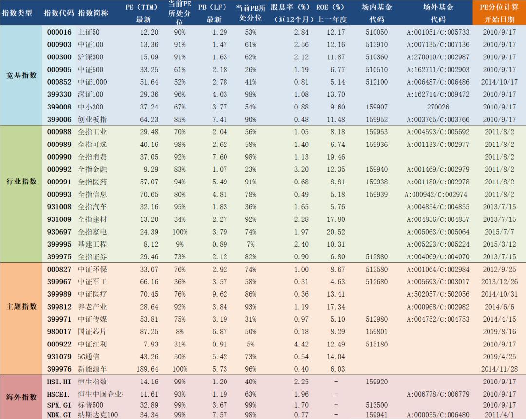 2020年9月18日A股主要指数估值表