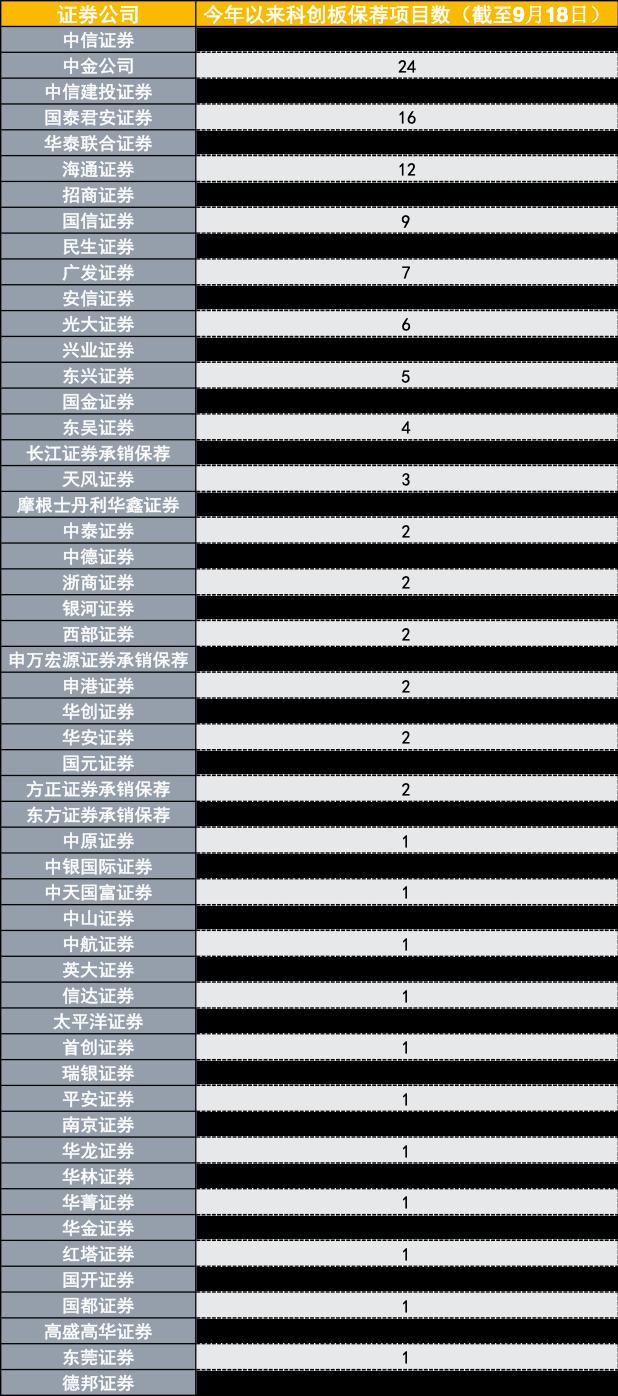 今年来投行IPO蛋糕做大1.5倍 沪市157家首发、2731亿募资全球第一