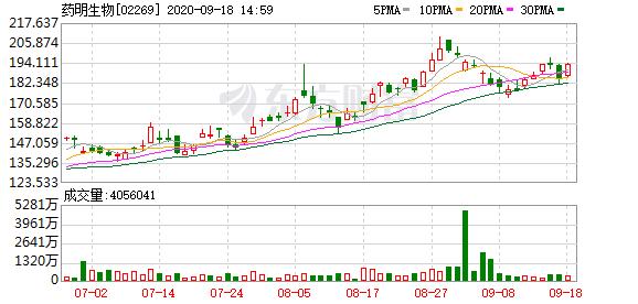药明生物(02269.HK)涨近5% 获麦格理上调目标价36.2%至209.21港元