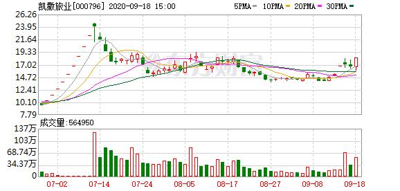 凯撒旅业(000796)龙虎榜数据(09-18)