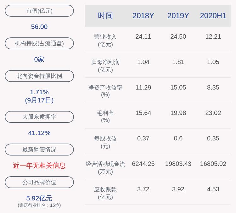 永艺股份:股东阮正富延期购回325万股