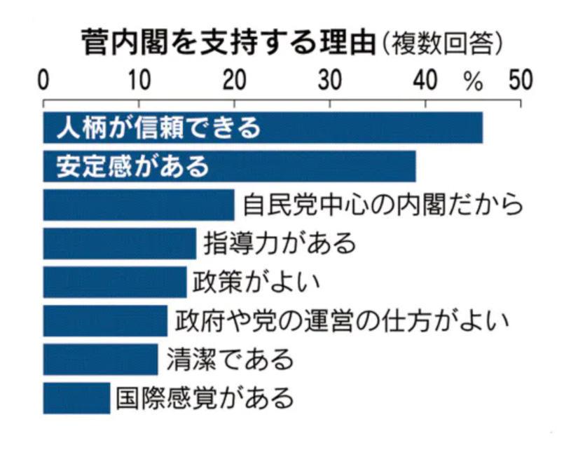 """▲此次民调中,支持菅义伟内阁的理由排第一位的是""""人格能够信任""""。图据《日经新闻》"""