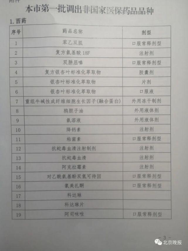 224种药品调出北京医保目录 临床受影响么?医生解答图片