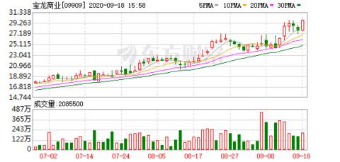 宝龙商业(9909)升近8%破顶 报29.85元