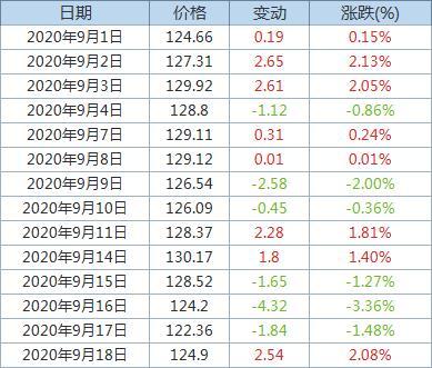 Fastmarkets MB:发运至青岛港62%品位铁矿石价格升至124.9美元