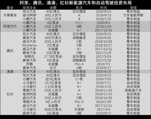 刚拿到马云、马化腾、沈南鹏、程维35亿元 恒大汽车就计划上科创板
