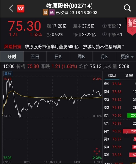 """""""猪中茅台""""牧原股份又出事:机构""""跌停价""""狂卖15亿"""