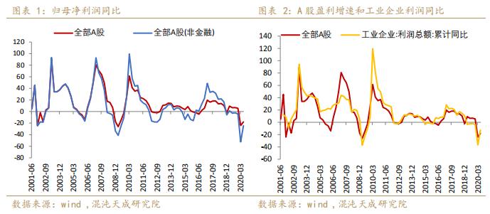 【宏观周报】股指:风险偏好低,低估值股有性价比