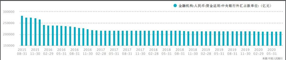 """货币""""天花板""""已现?外汇占款连续7月下降或将放缓信贷投放和债券资产配置"""