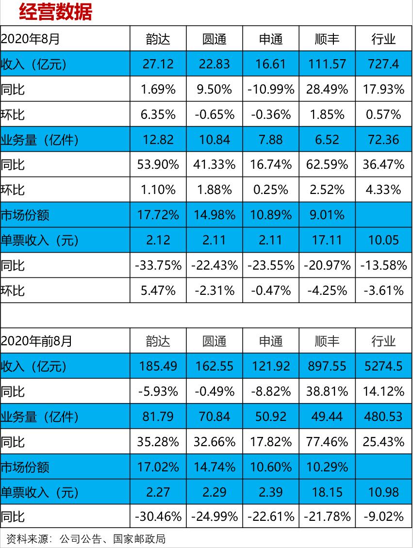 【兴证交运】8月快递行业数据快评:行业集中度提升,顺丰韵达增速领跑