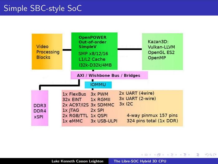 Libre-SoC项目仍致力于打造100%开源的CPU/GPU混合芯片