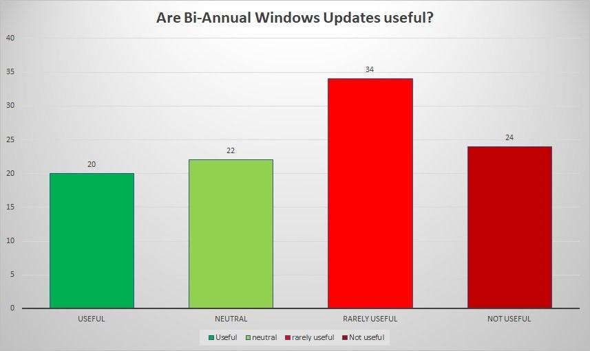 经调查:大多数IT从业人员认为每年的 Win10 更新基本没多少用