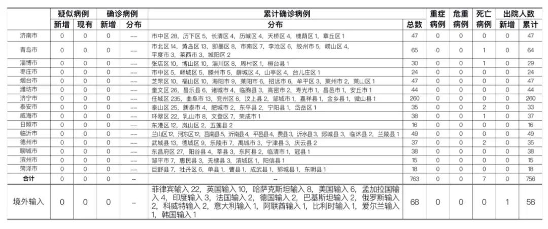 2020年9月18日0时至24时山东省新型冠状病毒肺炎疫情情况图片