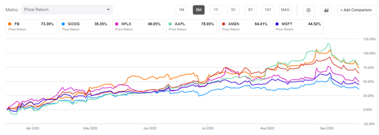 巴克莱:美股估值处于互联网泡沫水平 下调FANMAG股票评级