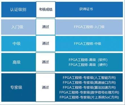 """坐落""""西部硅谷"""" 英特尔FPGA中国创新中心释放创新动能"""