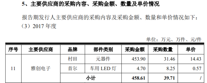 华安鑫创:实控人老东家是主要供应商,但老东家未承认