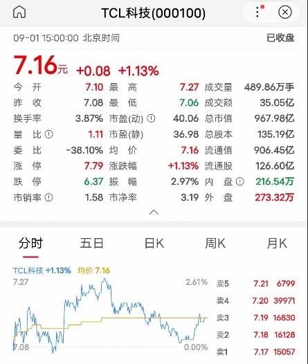 一把误操作卖出500万股 TCL科技李东生致歉:收益归公司