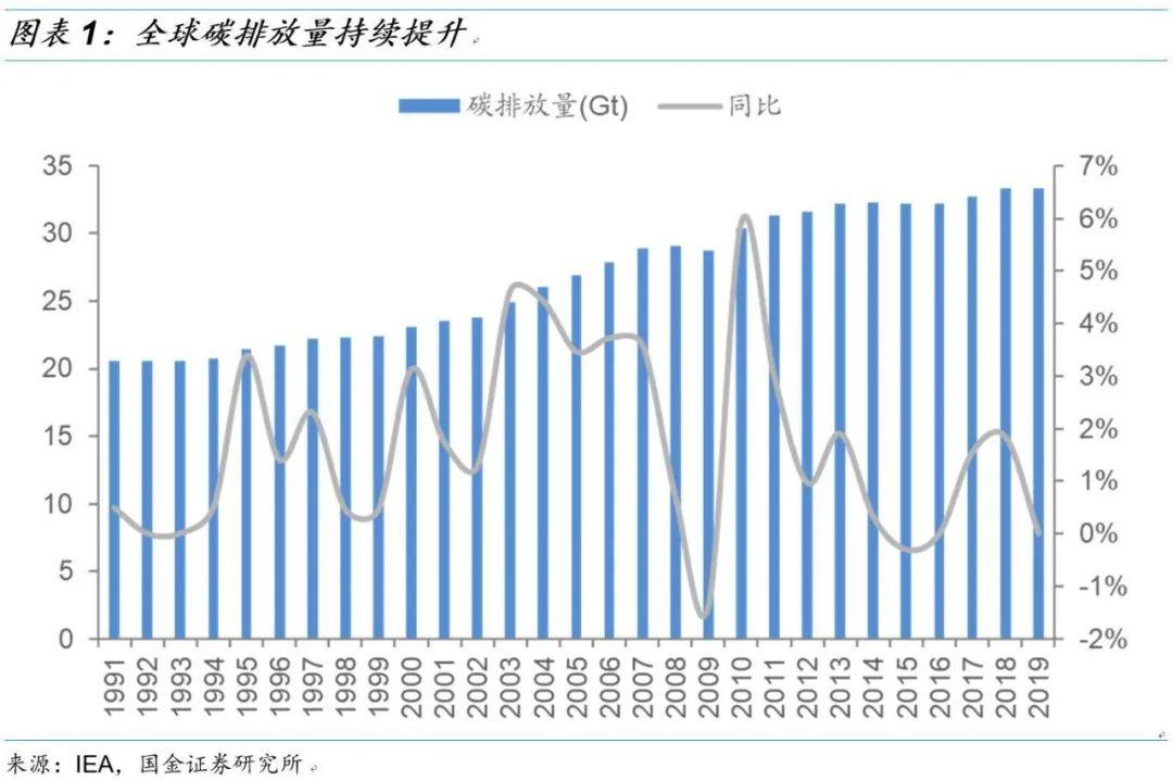 【国金研究】生物柴油行业深度:生物柴油市场需求提升,废油脂生产更具优势