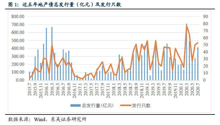 【东吴固收李勇·固收深度】地产债系列三之房企融资情况解析