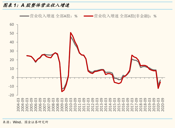 【国金研究】2020中报业绩总结:业绩明显反弹,结构分化延续