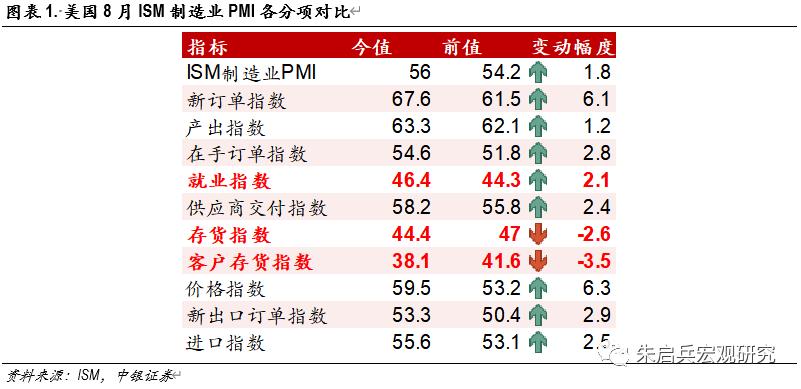 美欧日8月制造业PMI点评——美欧复苏强度或逆转