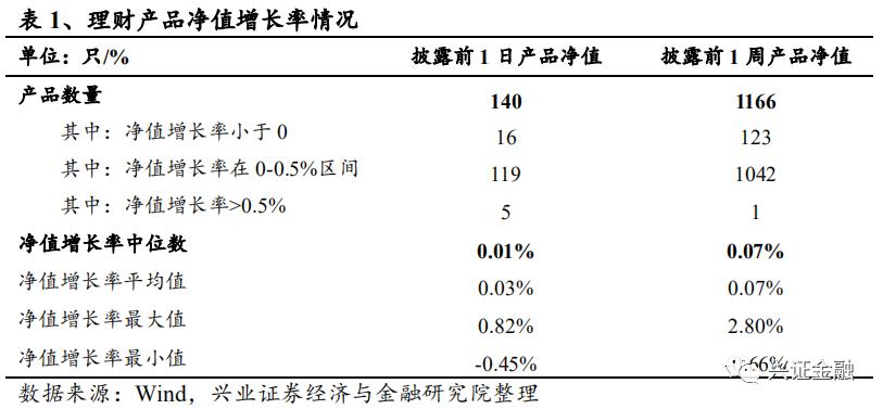 【兴证金融 傅慧芳】银行理财产品周报2020.08.24-2020.08.30