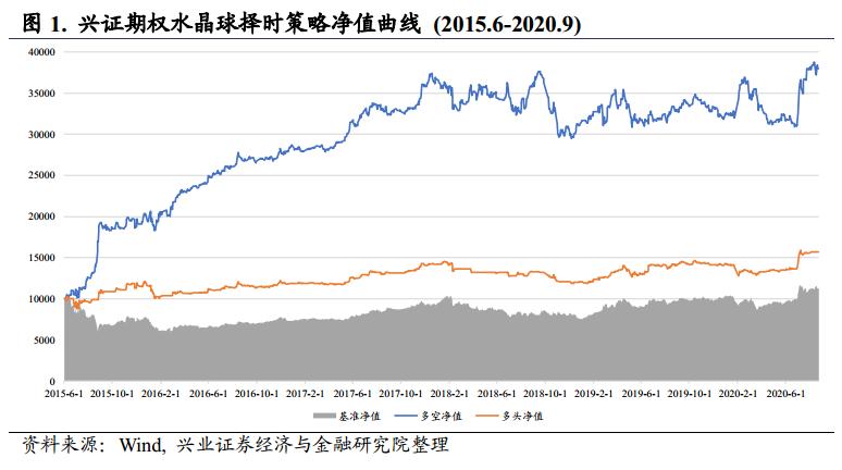 【兴证金工于明明徐寅团队】水晶球20200901:市场情绪转向中性